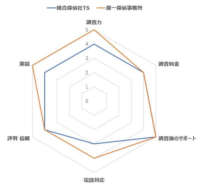 総合探偵社TS比較データ