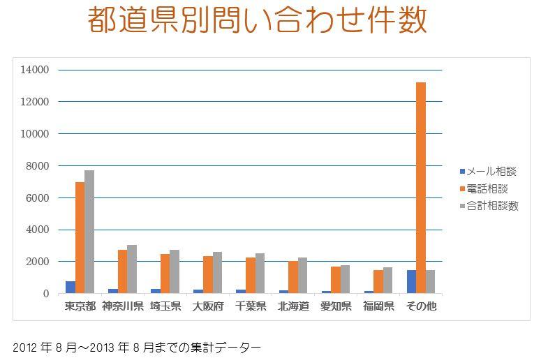 都道県別問い合わせ件数